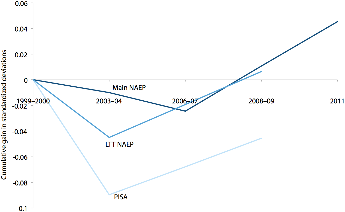 Cumulative gains in Main NAEP, Long-Term Trend NAEP, and PISA reading scores, 1999/2000–2011 (standard deviations)