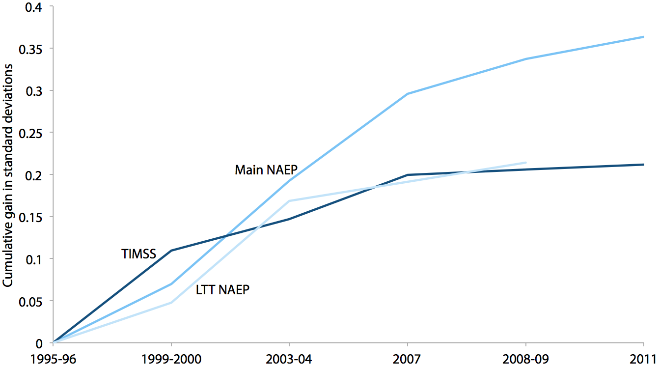 Cumulative gains in Main NAEP, Long-Term Trend NAEP, and TIMSS mathematics scores, 1995/1996–2011 (standard deviations)