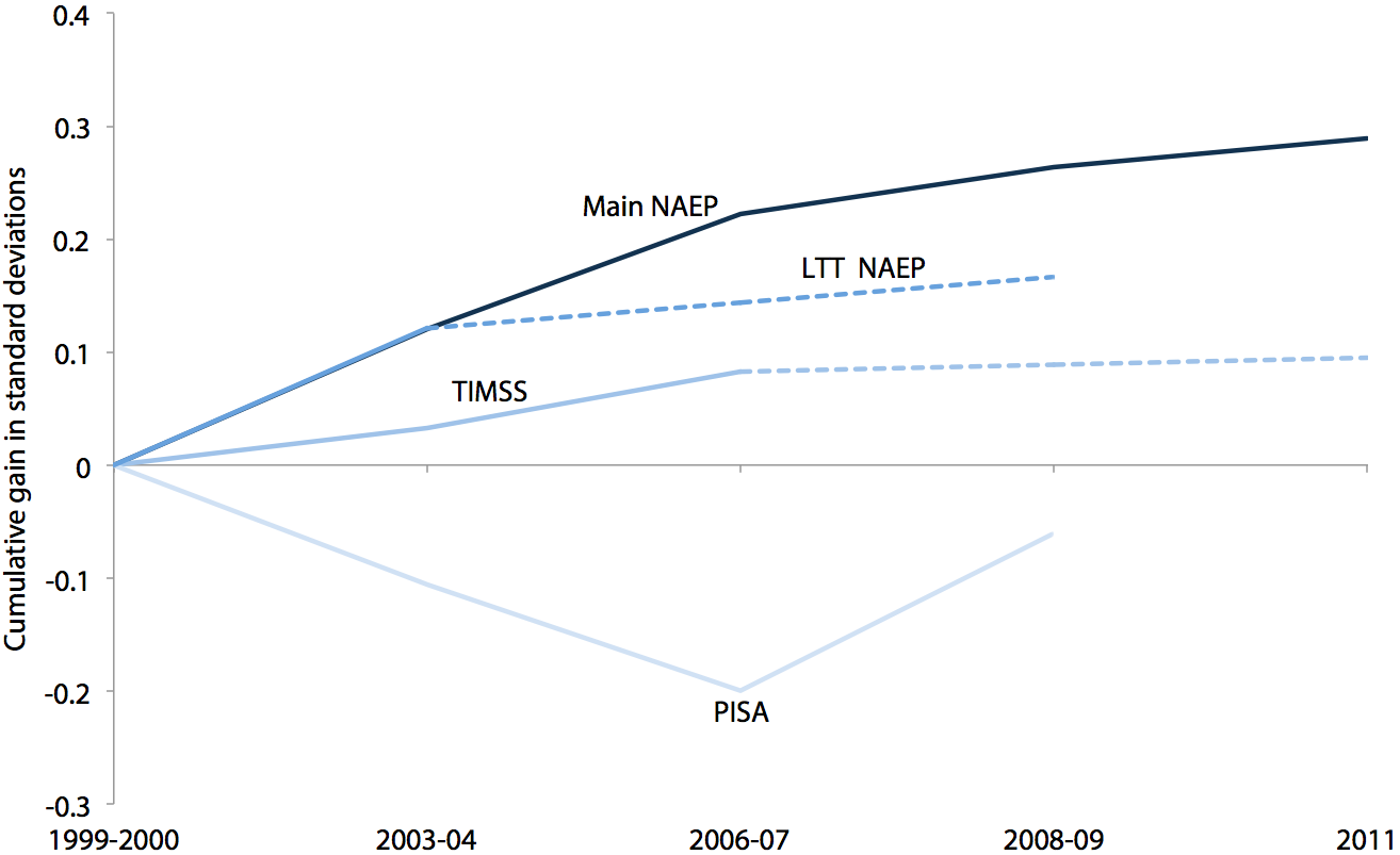 Cumulative gains in NAEP, TIMSS, and PISA mathematics scores, 2000–2011 (standard deviations)