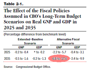 http://www.epi.org/files/2012//cbo-estimate.png