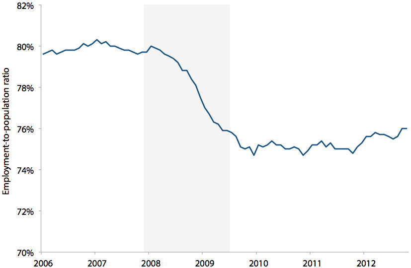 Employment-to-population ratio of workers ages 25–54, 2006–2012