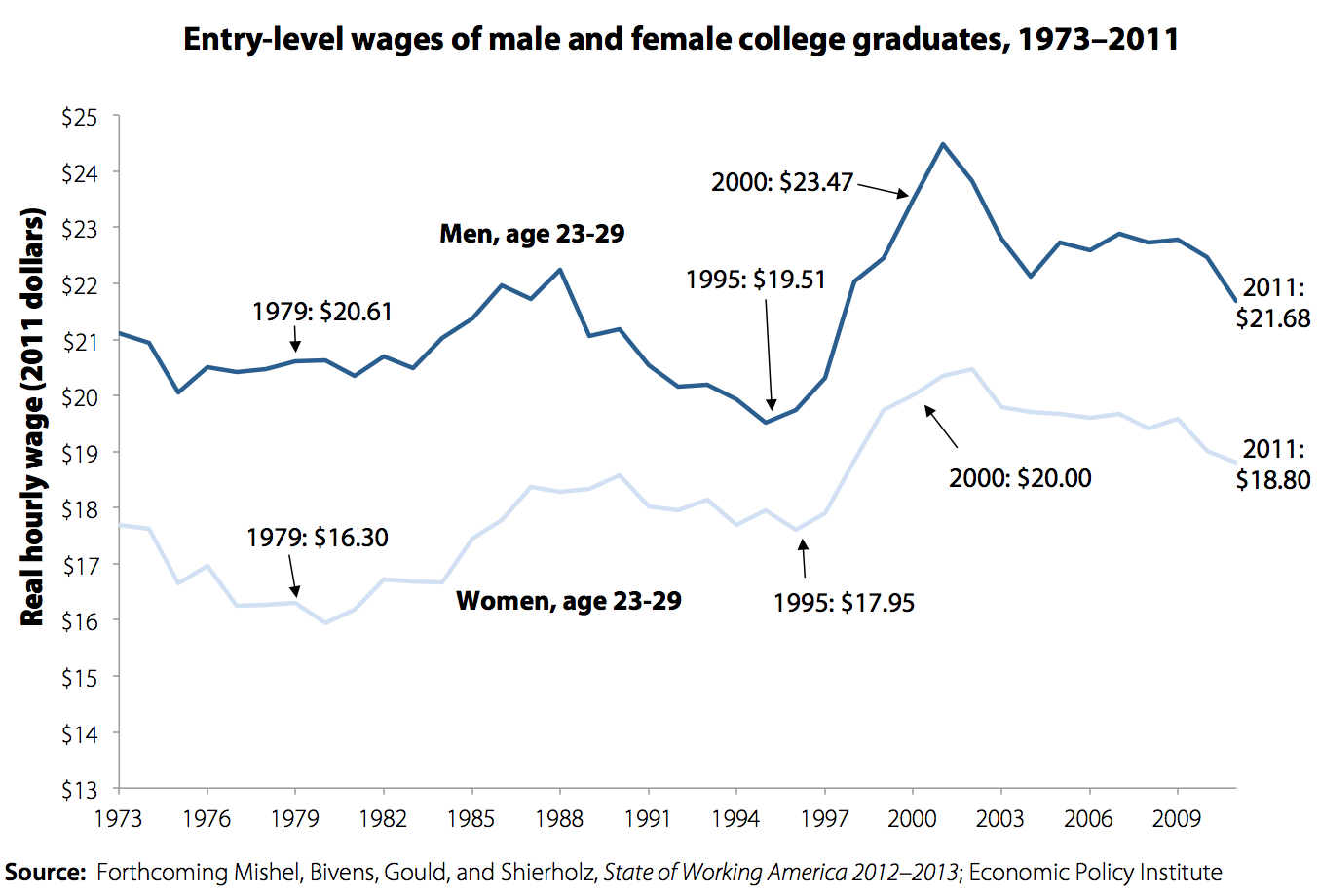 Entry-level wages of male and female college graduates
