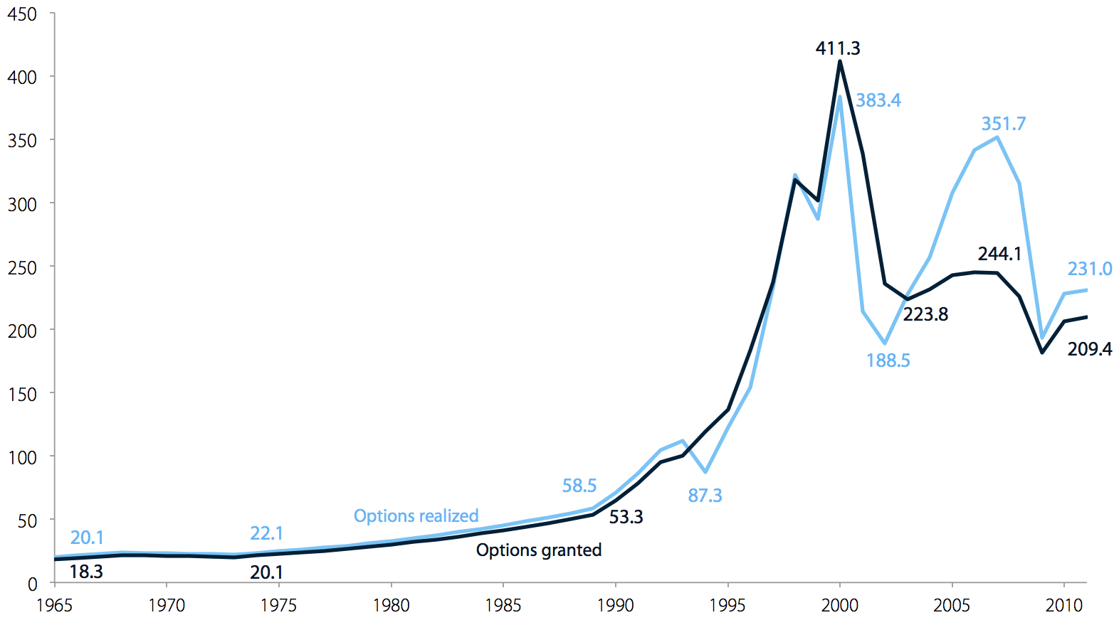 CEO-to-worker compensation ratio, with options granted and options realized,1965–2011