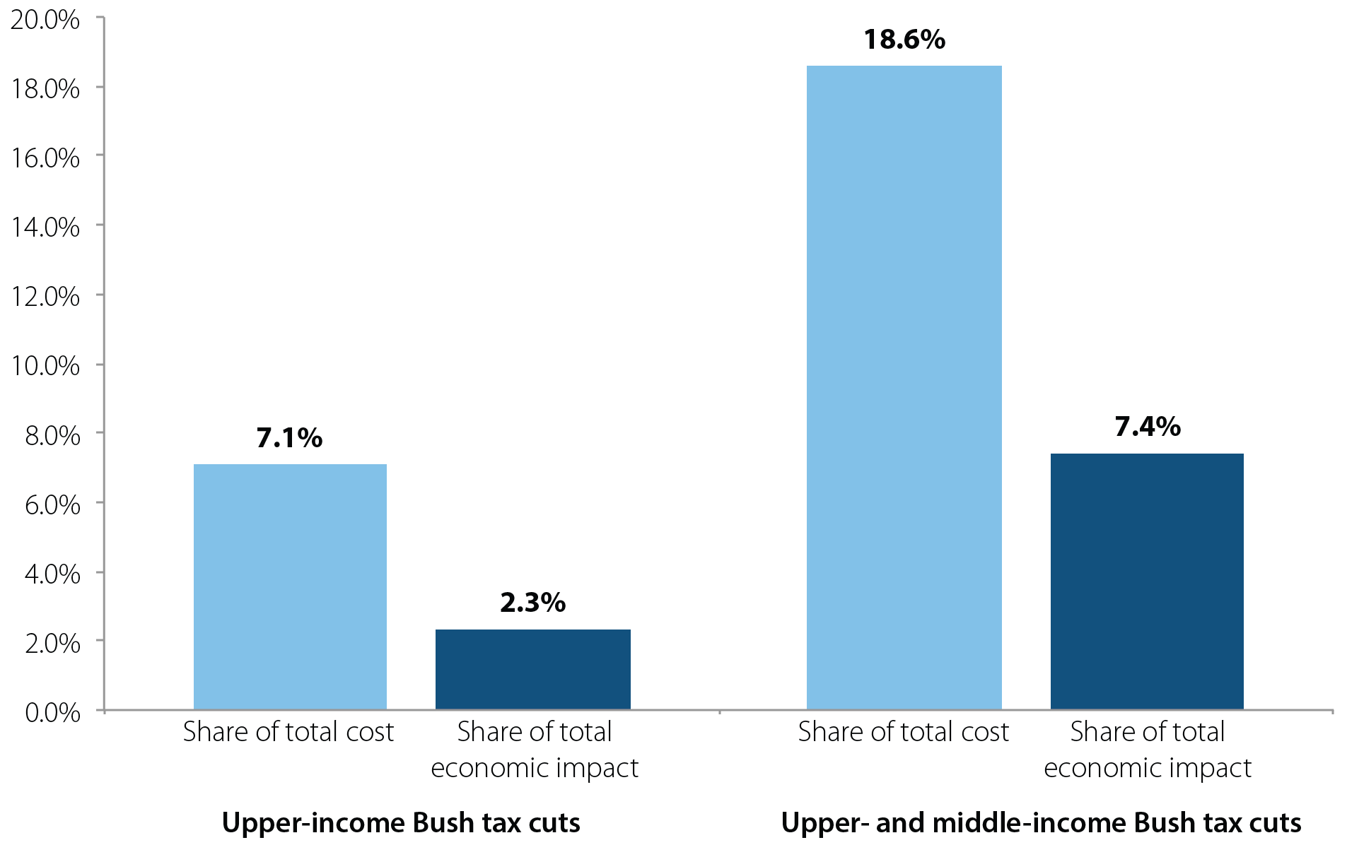 "Budgetary cost versus economic impact, as a share of the ""fiscal obstacle course,"" of Bush-era tax cuts, 2013"
