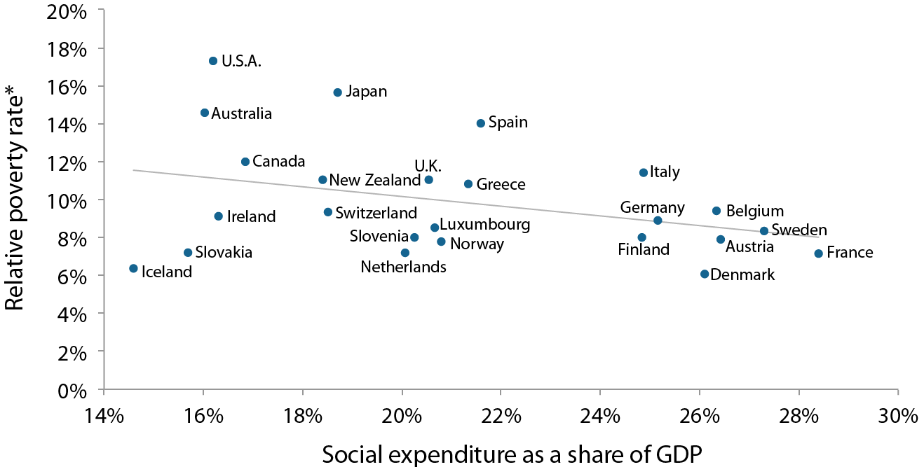 Social expenditure and relative poverty rates in selected OECD countries, late 2000s