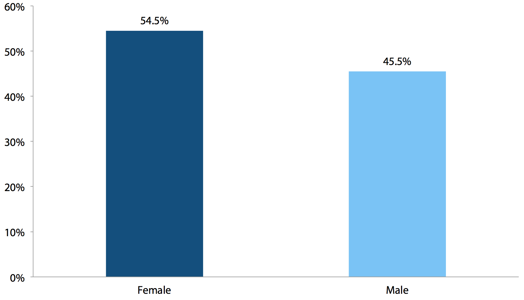 Gender of workers affected by increasing the federal minimum wage to $9.80 (by July 1, 2014)