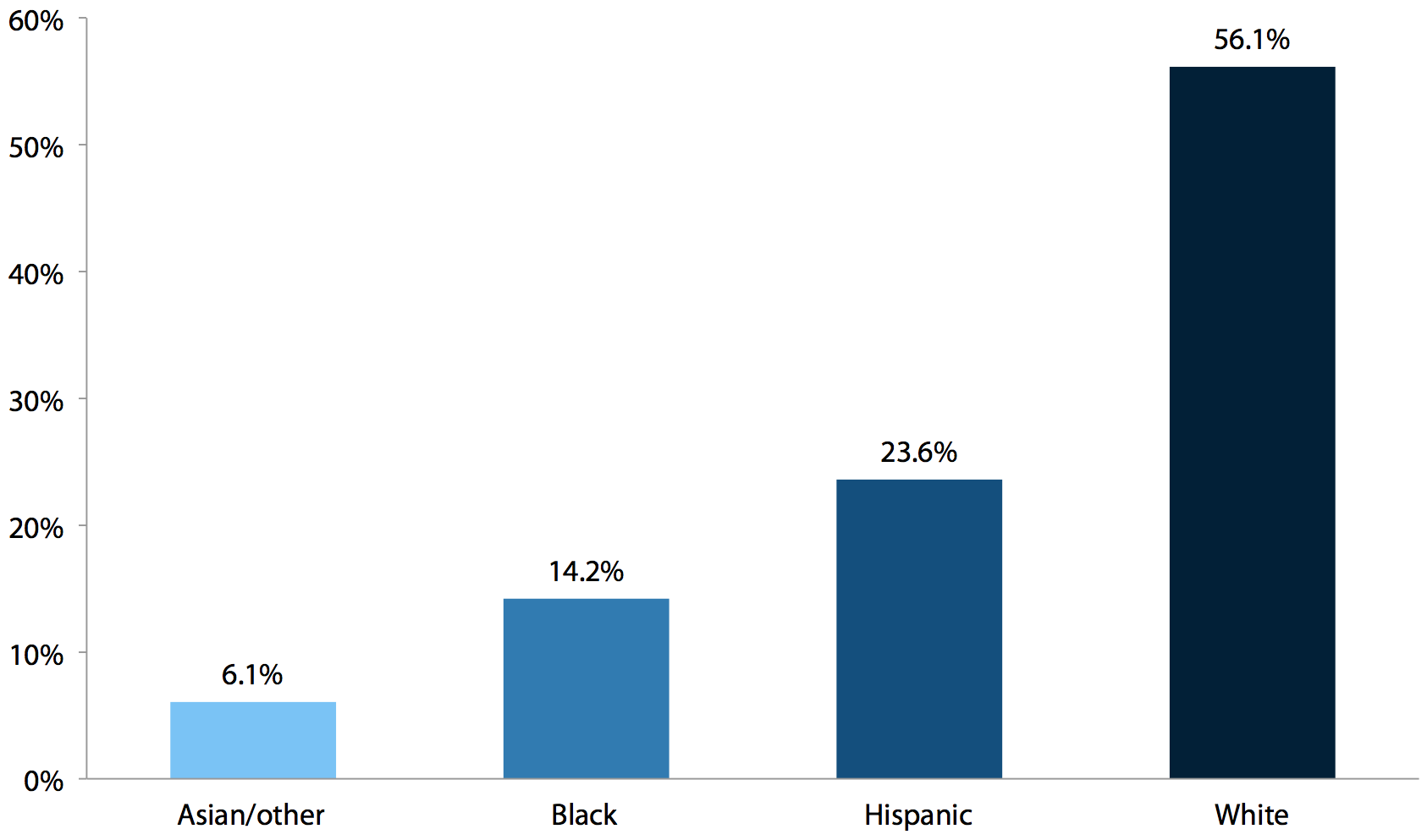 Race/ethnicity of workers affected by increasing the federal minimum wage to $9.80 (by July 1, 2014)