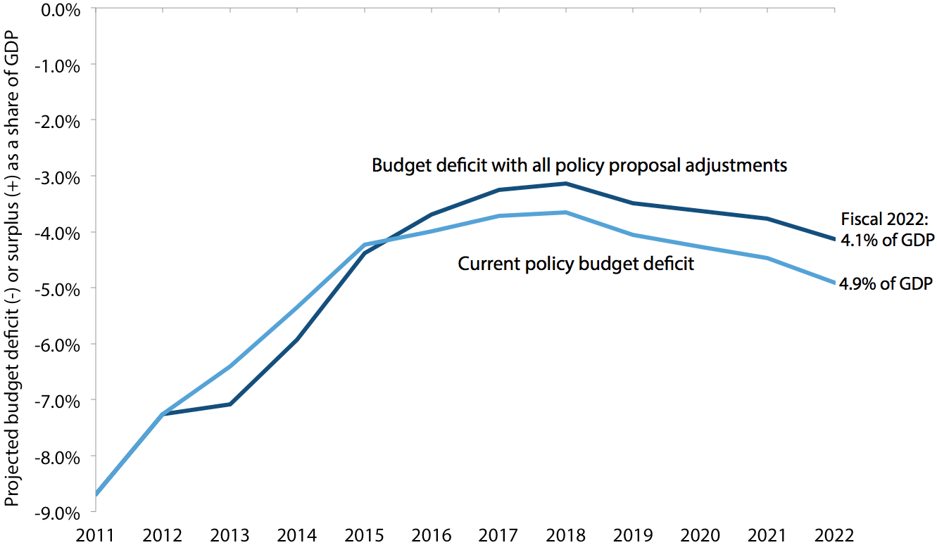 Projected budget deficits with and without proposed policy adjustments, fiscal 2011–2022