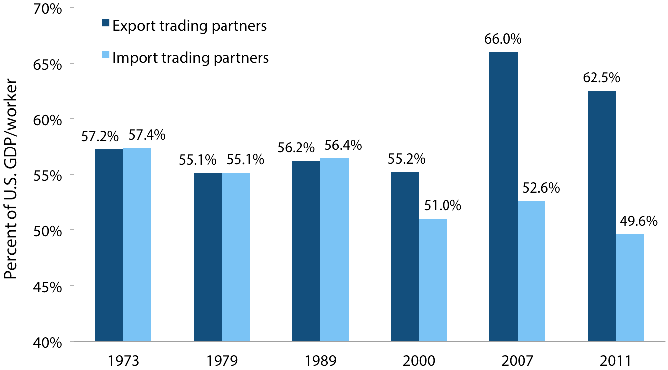 Relative productivity of U.S. trading partners, 1973–2011