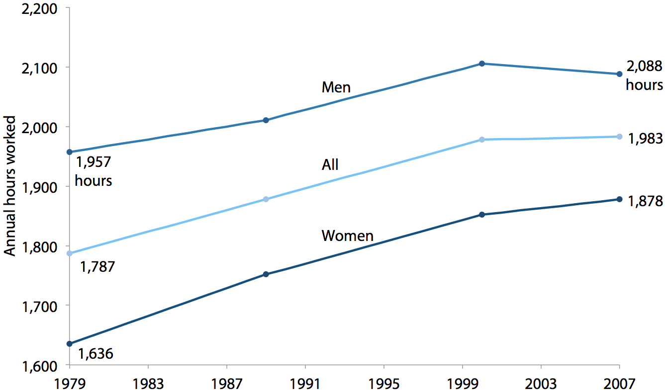 Annual hours worked by middle-fifth workers, by gender and overall, 1979–2007