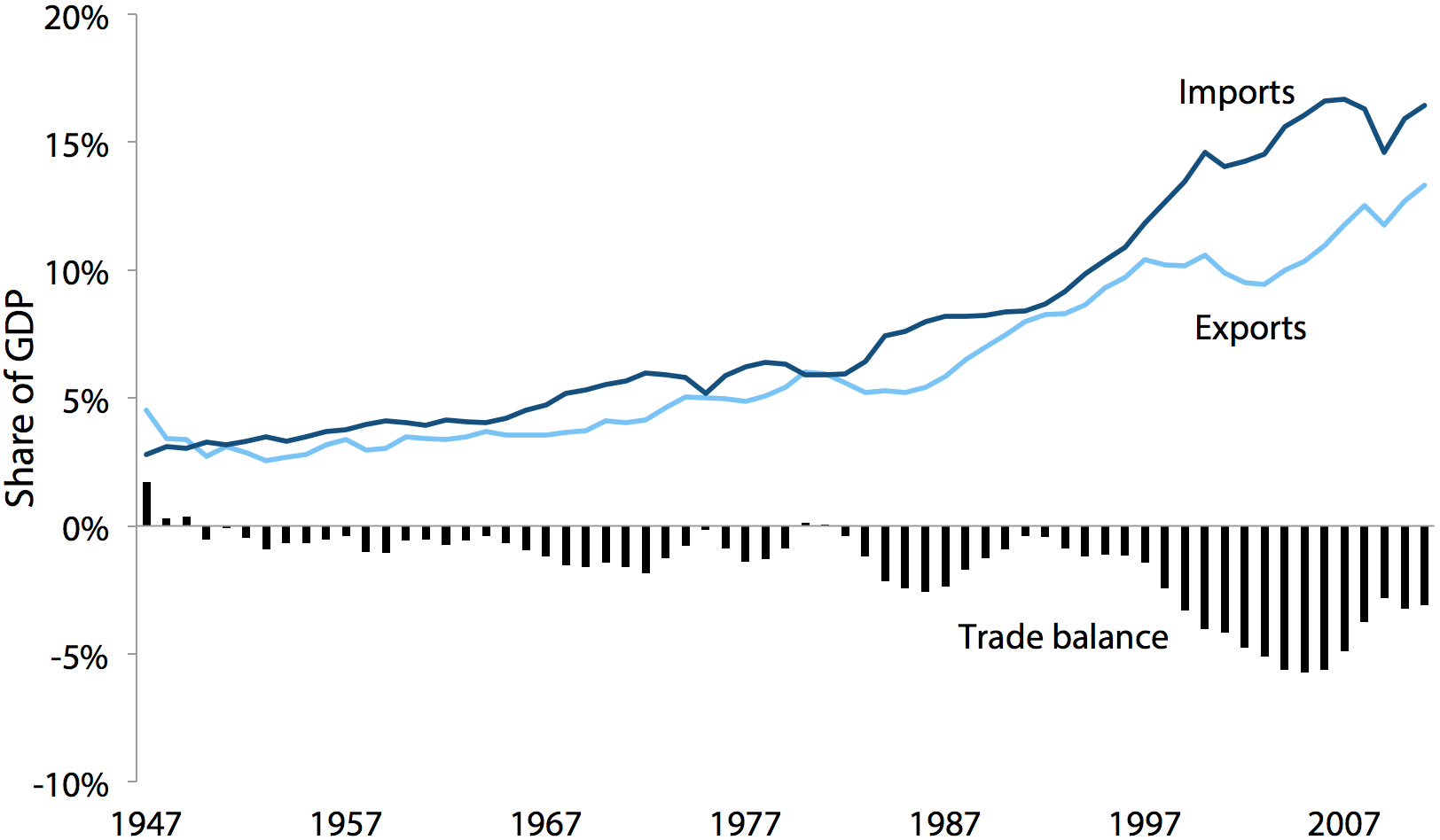 U.S. imports, exports, and trade balance in goods as a share of GDP, 1947–2011