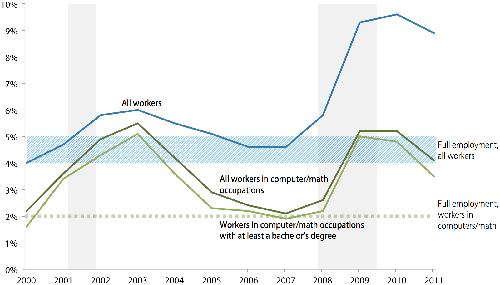 Unemployment rates of all workers and workers in computer and mathematical occupations, 2000–2011 (relative to unemployment rates at full employment)