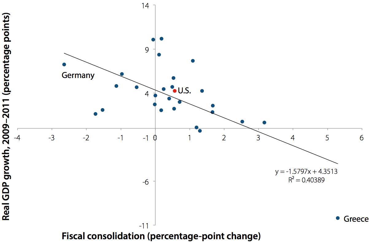 Fiscal consolidation plans and GDP growth, various countries, 2009–2011