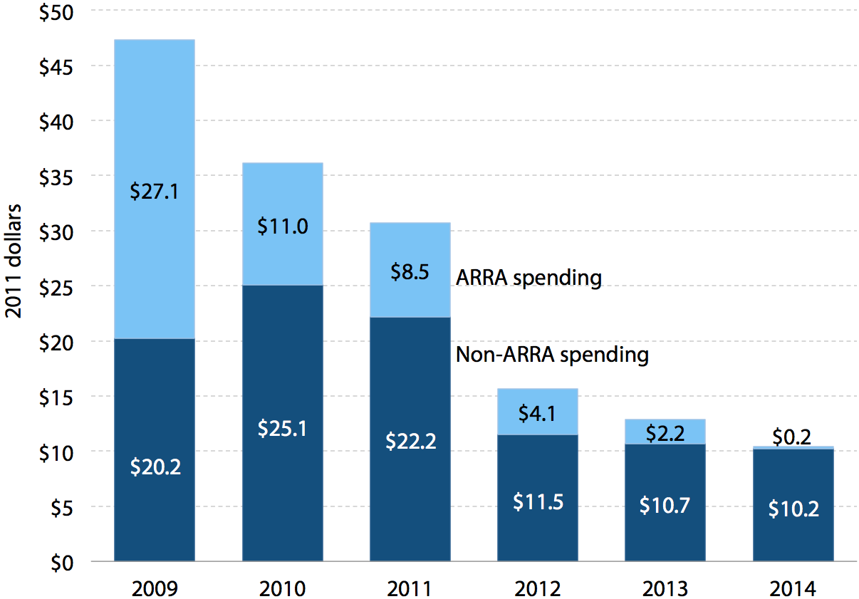 Federal ARRA and non-ARRA spending on clean technology, 2009–2014 (billions)
