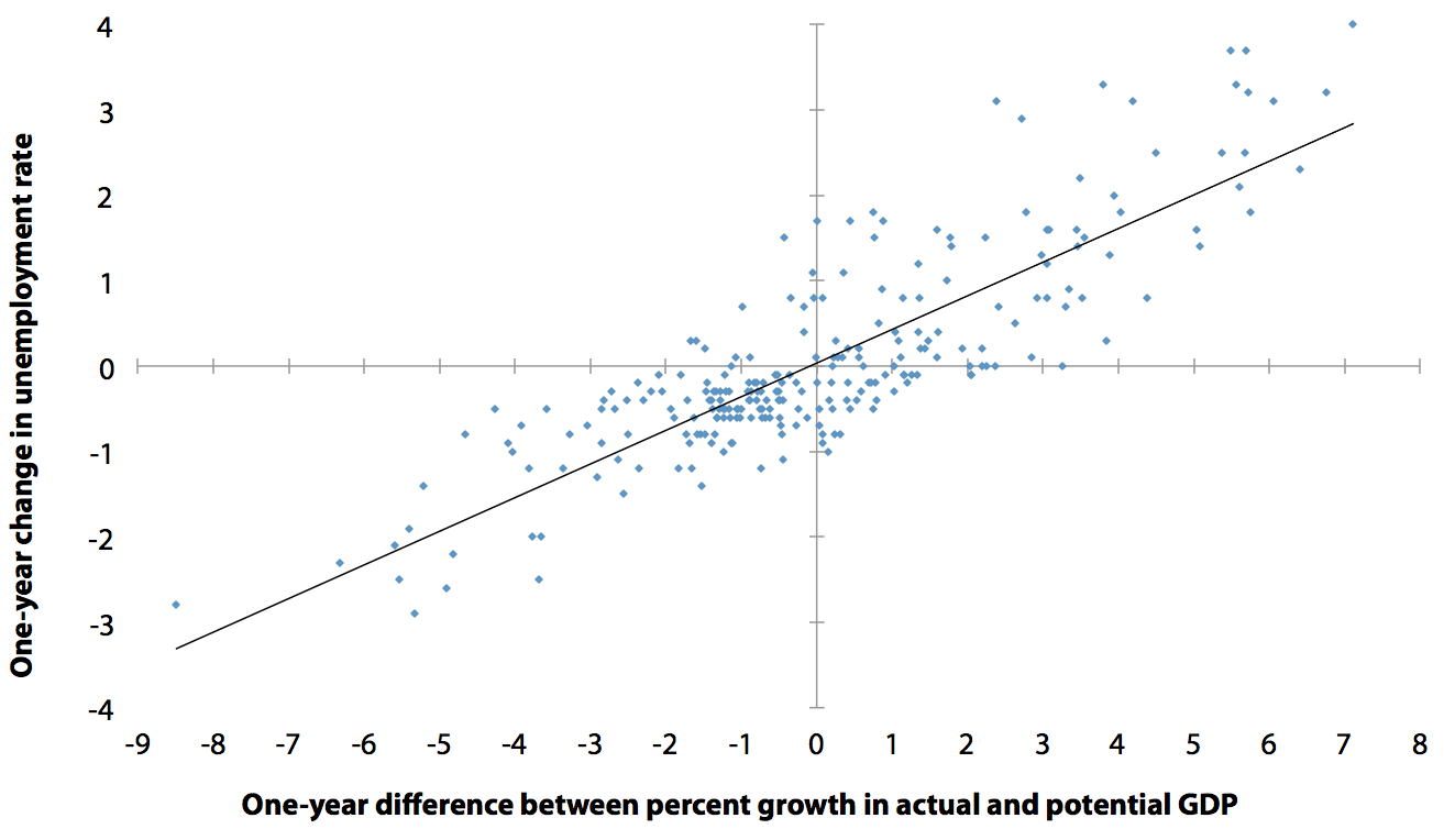 One-year difference between growth in actual and potential GDP and  one-year change in unemployment rate, 1950–2011