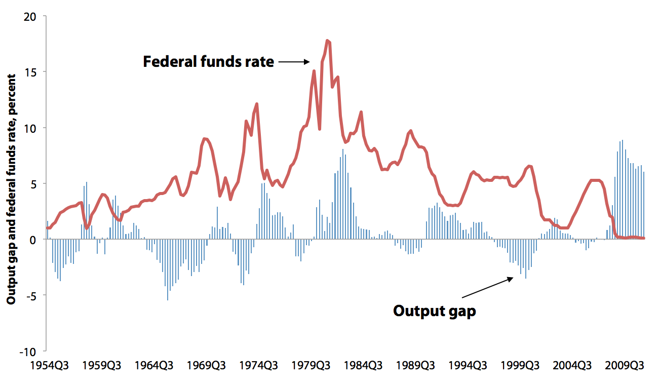 Output gap and the federal funds rate (FFR), 1954–2011