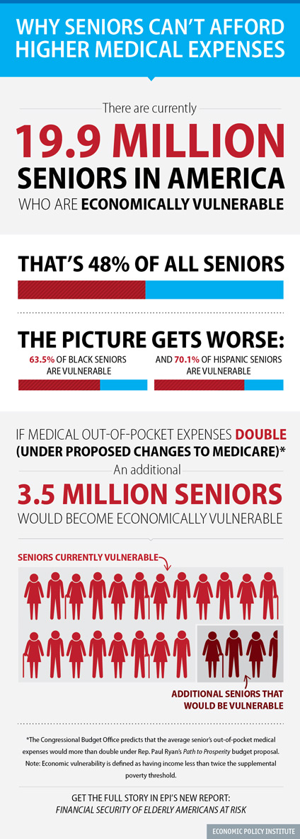 Why Seniors Can't Afford Higher Medical Expenses