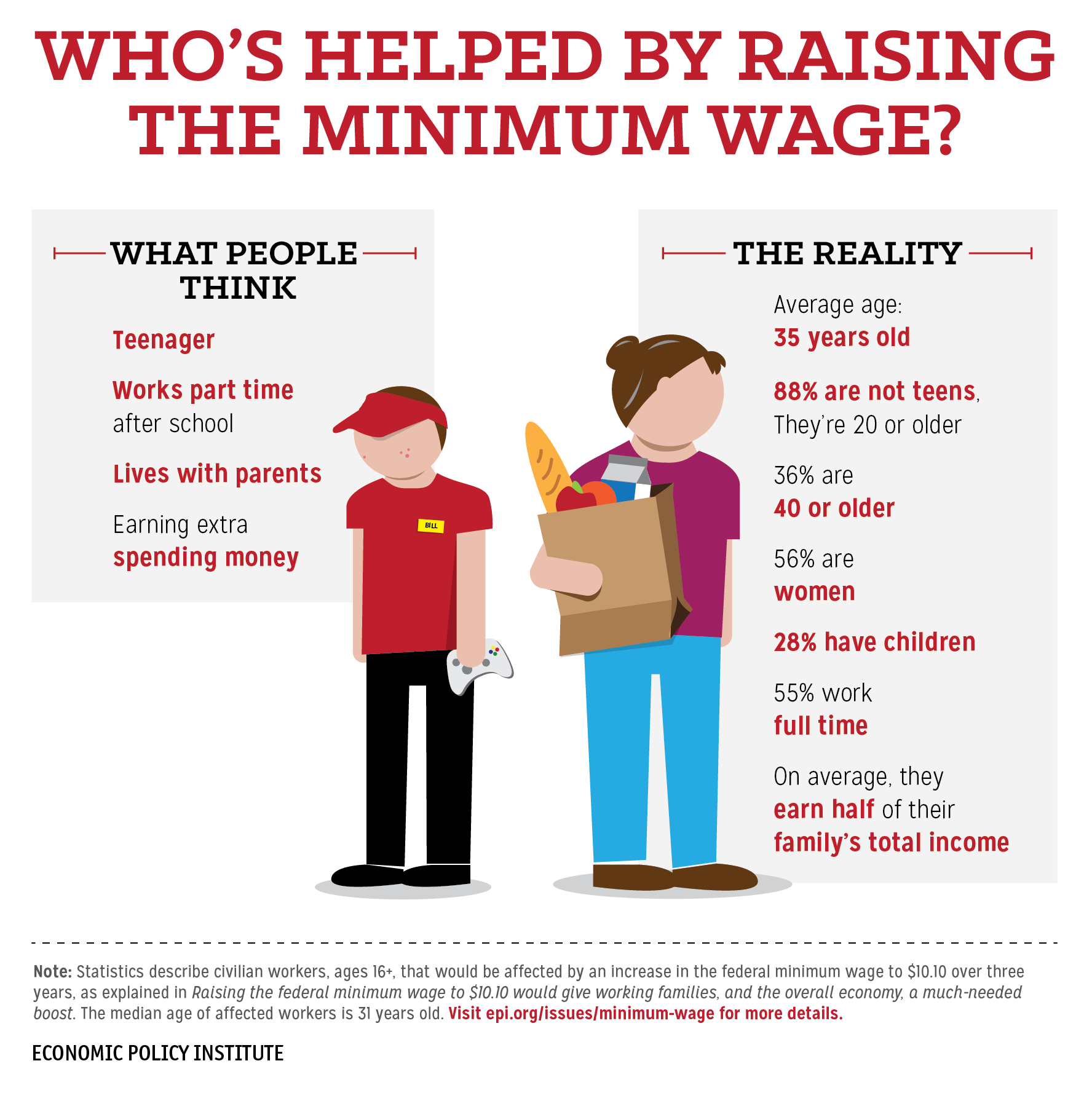 IMAGE(http://www.epi.org/files/2013/EPI-low-wage-workers-reality-8-28-2013-2-54-01.png)