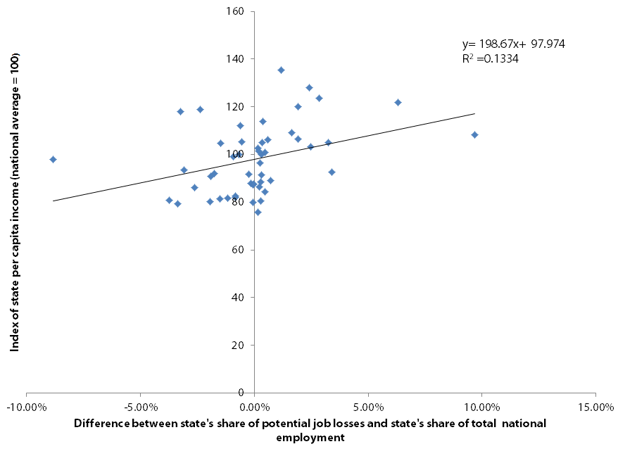 Relationship between potential exposure to job losses from the CPP and state average per capita income
