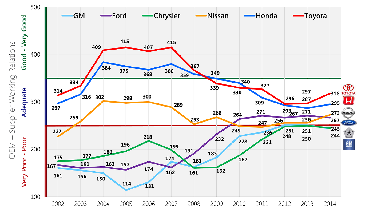 Original equipment manufacturer–supplier working relations index, by automaker, 2002–2014