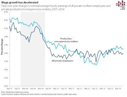 Jobs_nominal hourly earnings of all and production.xlsx