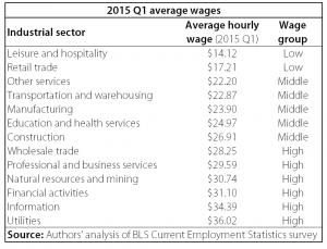 blog - 4.24.2015 - 2015 Q1 average wages img