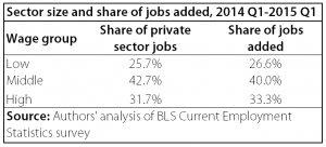 blog - 4.24.2015 - sector size and share of jobs added img