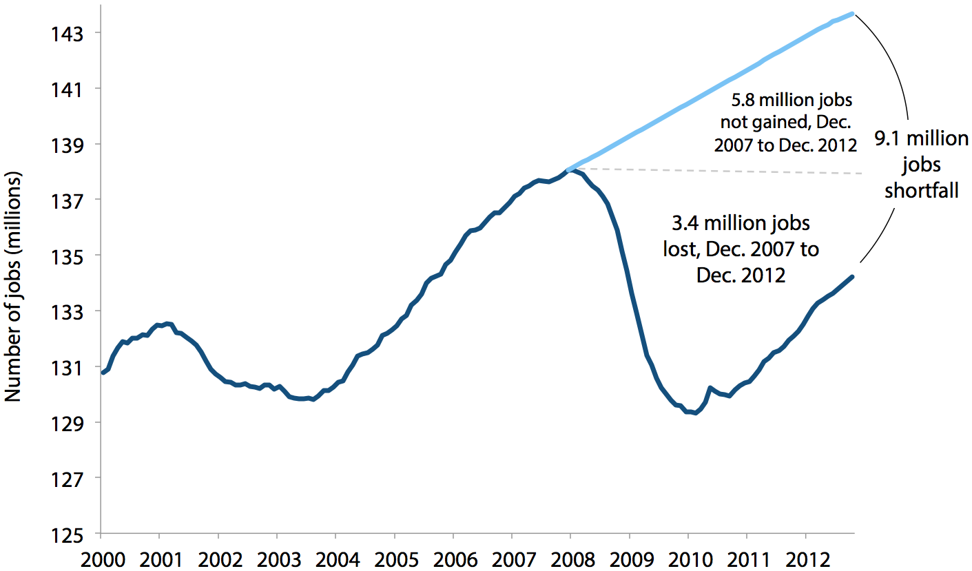 Payroll employment and the number of jobs needed to keep up with growth in the potential labor force, 2000–2012