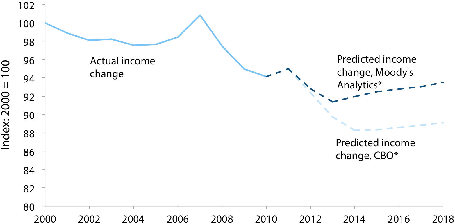 Change in average real family income of the middle fifth, actual and predicted, 2000–2018