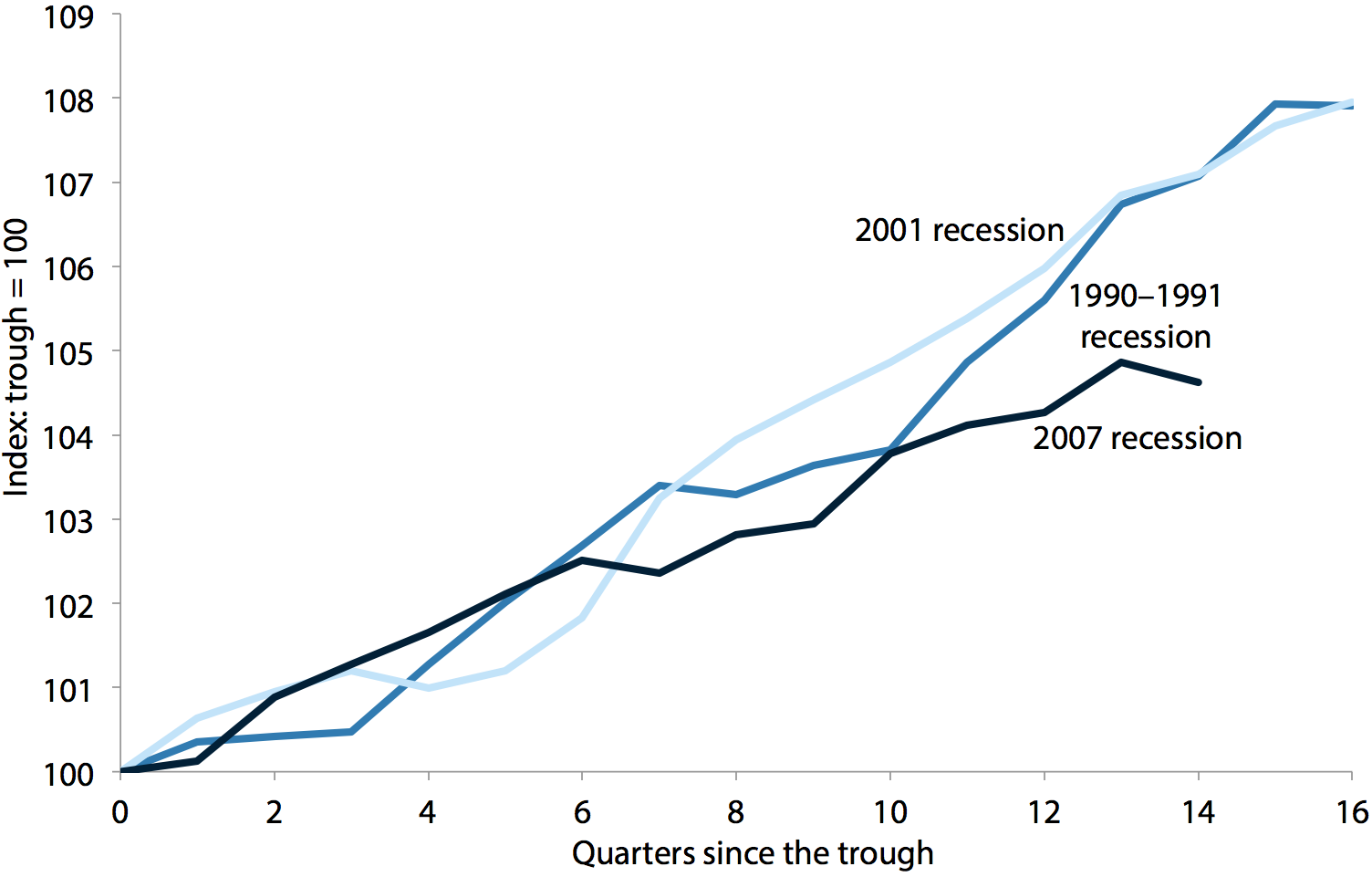 Gross domestic product growth from trough of the last three recessions, 1991–2012