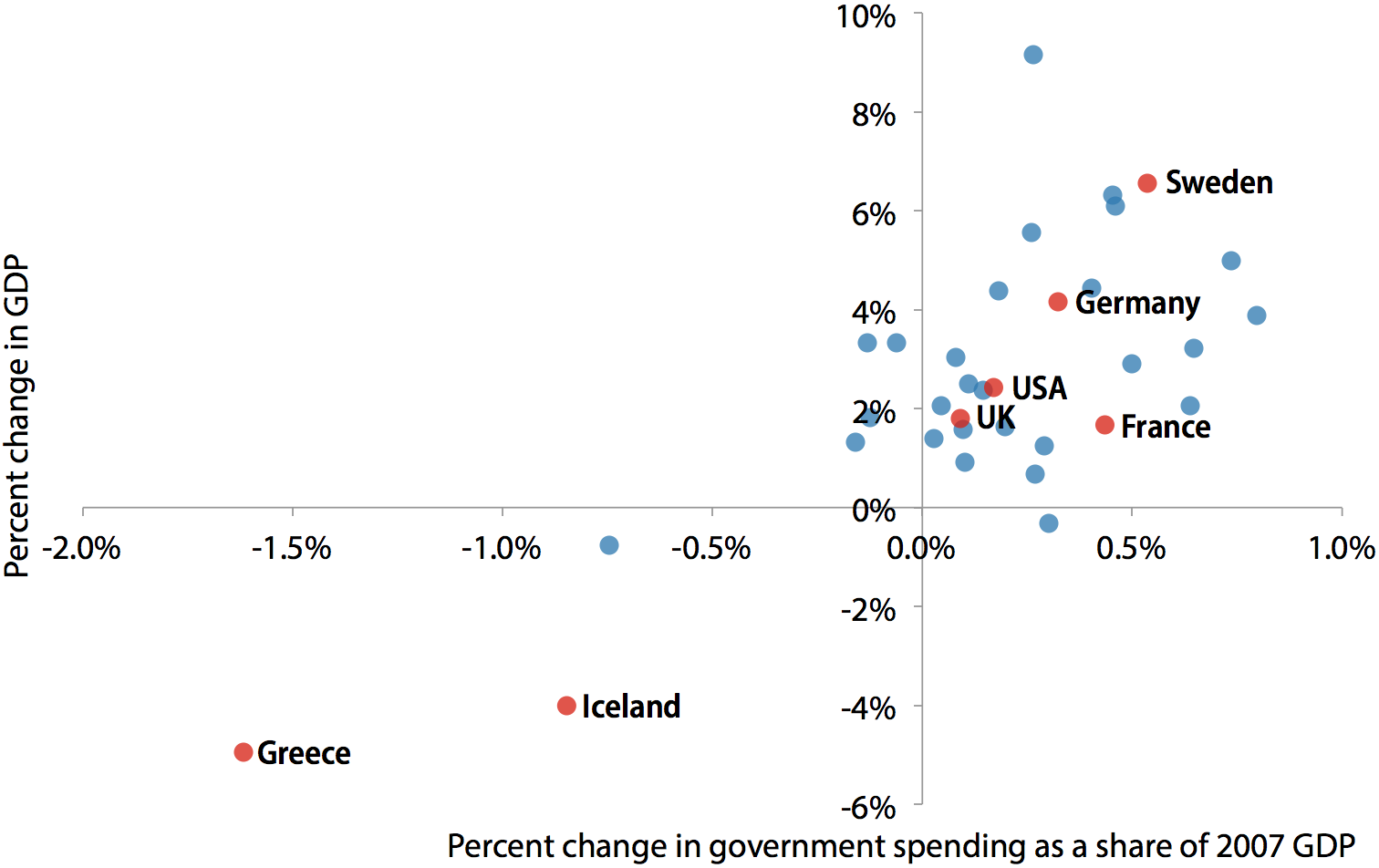 Change in government spending in developed countries as a share of 2007 GDP, and change in GDP, 2009–2010