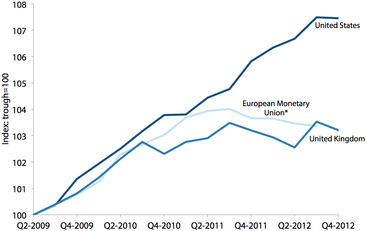 Recoveries from the trough in the United States, United Kingdom, and European Monetary Union, 2009Q2 to 2012Q4