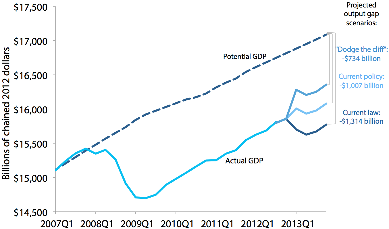 "How various proposed resolutions to the ""fiscal cliff"" would have affected the output gap at the end of 2013"