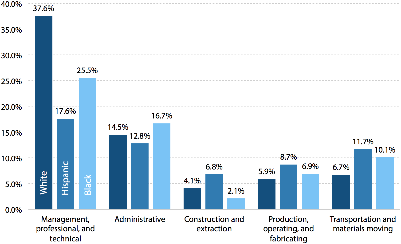 Share of white, Hispanic, and black labor forces in selected occupations, 2009–2011