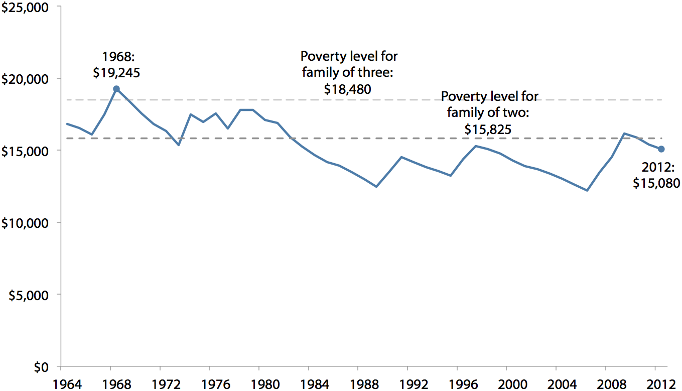 Annual minimum-wage earnings and poverty level for families of two or three, 1964–2012 (2012 dollars)
