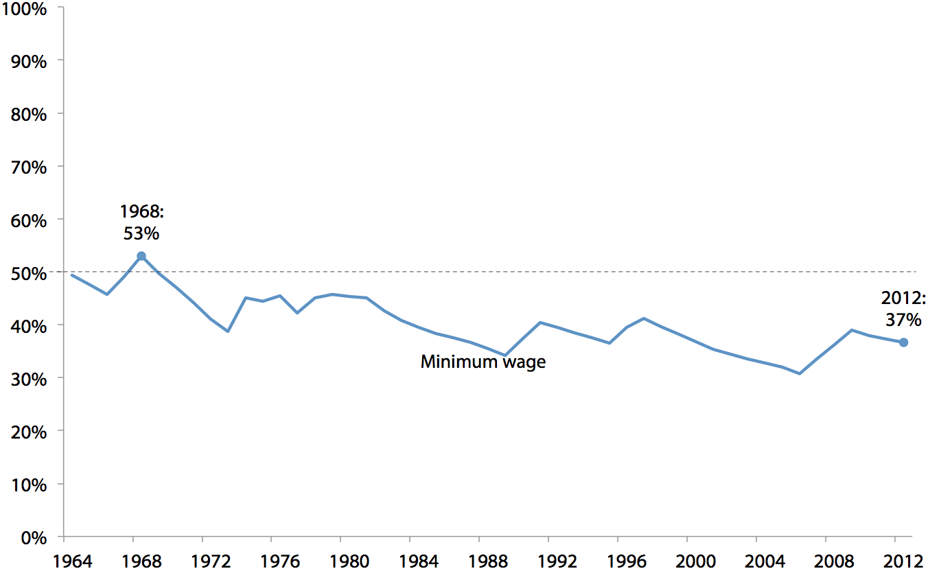 Minimum wage as a percentage of average wage, 1964–2012