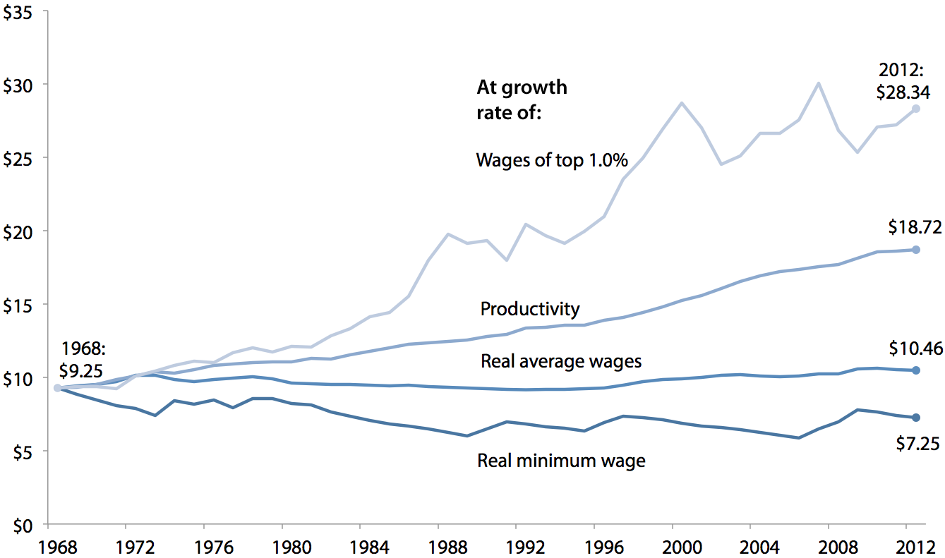 Real value of the minimum wage, actual versus hypothetical at various growth rates, 1968–2012 (2012 dollars)