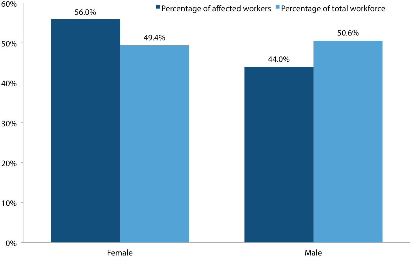 Gender of workers affected by increasing the federal minimum wage to $10.10 by July 1, 2015, and of the total workforce