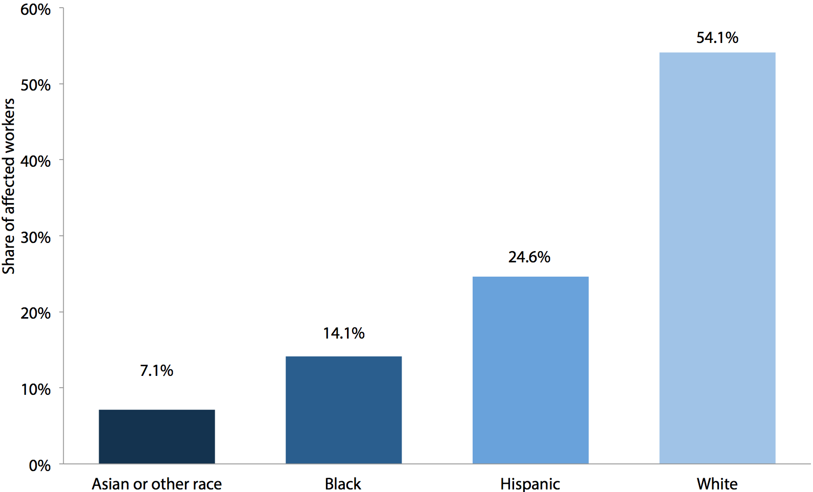 Race/ethnicity of workers affected by increasing the federal minimum wage to $10.10 by July 1, 2015