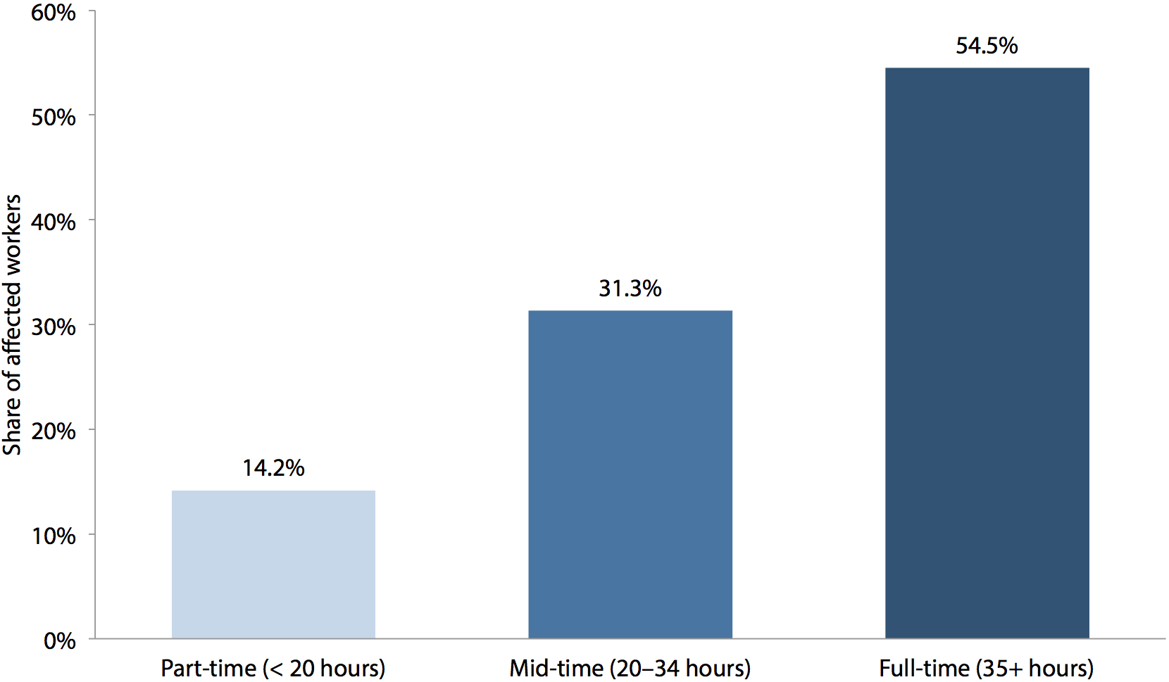 Work hours of workers affected by increasing the federal minimum wage to $10.10 by July 1, 2015