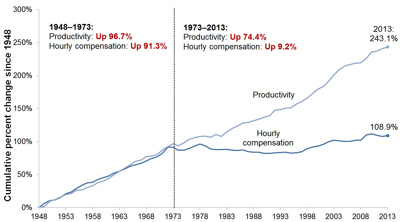 Workers produced much more, but typical workers' pay lagged far behind: Disconnect between productivity and typical worker's compensation, 1948–2013