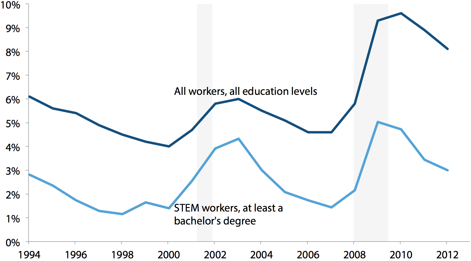 Unemployment rates for all workers, and workers in STEM occupations with at least a bachelor's degree, 1994–2012