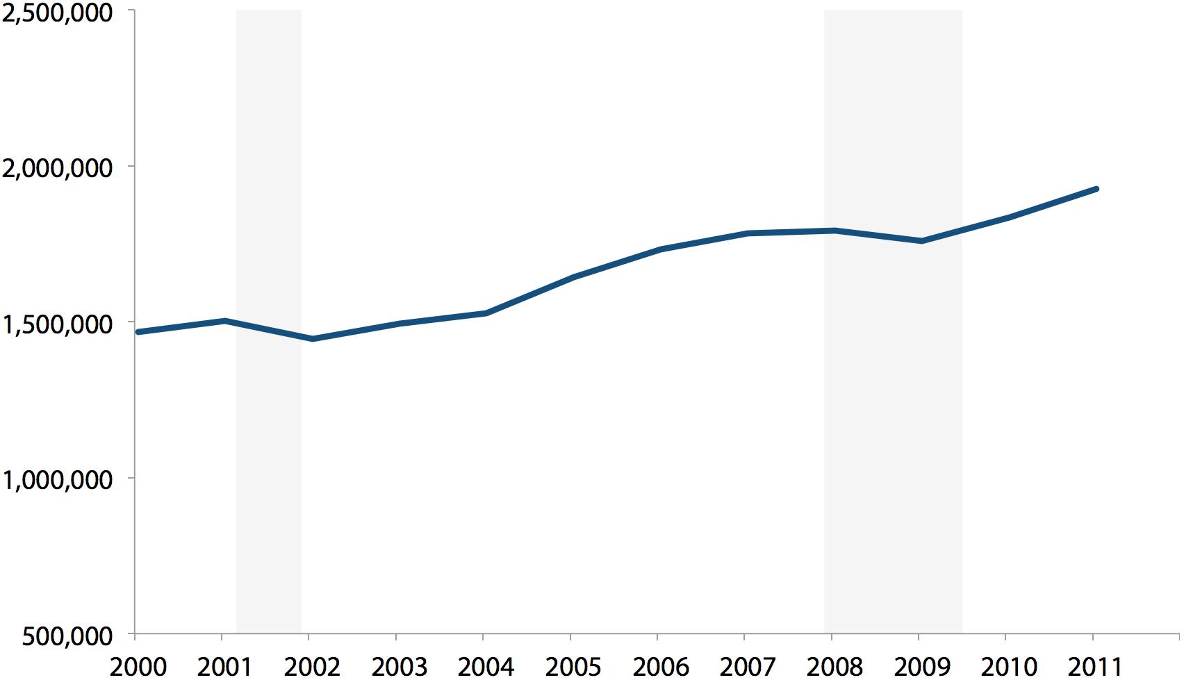 STEM employment, graduate degree holders, 2000–2011