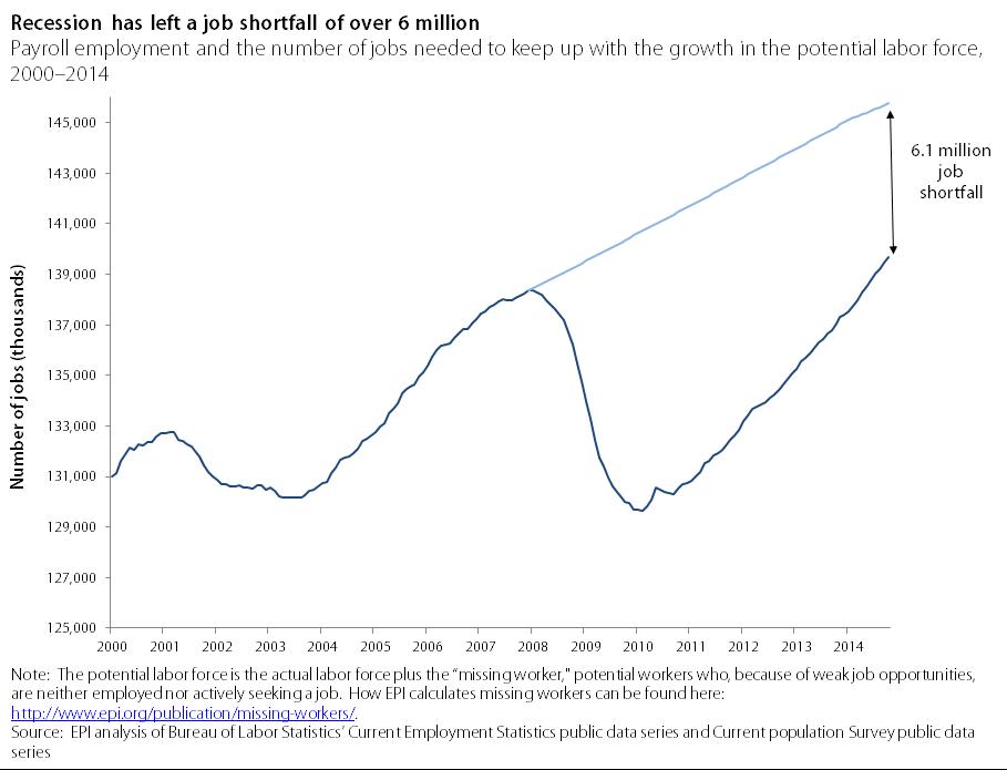 jobs gap oct