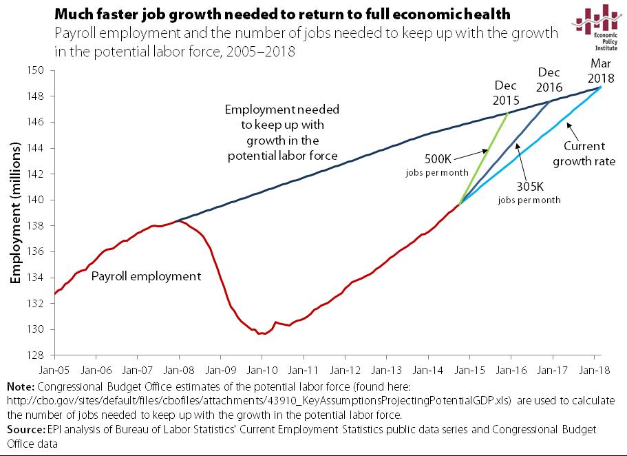 jobs gap scenarios