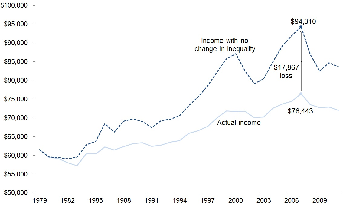 The U.S. middle class had $17,867 less income in 2007 because of the growth of inequality since 1979: Household income of the broad middle class, actual and projected assuming no growth in inequality, 1979–2011
