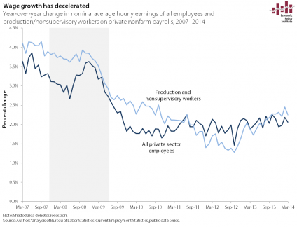 nominal wages