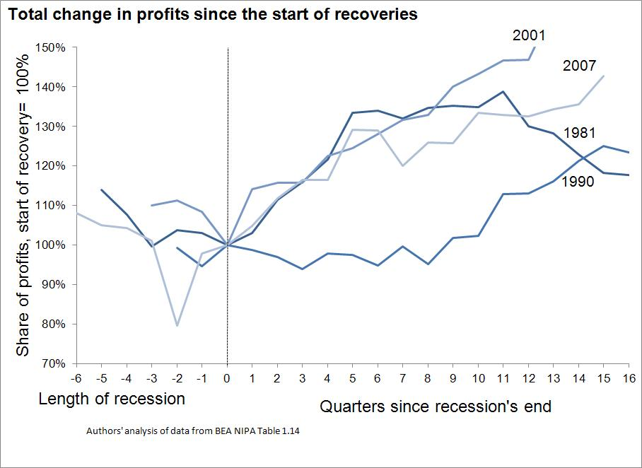 profits figure B