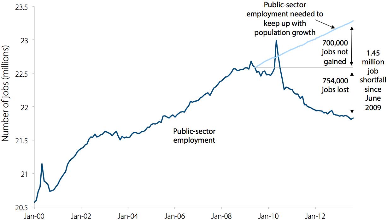 Public-sector jobs gap