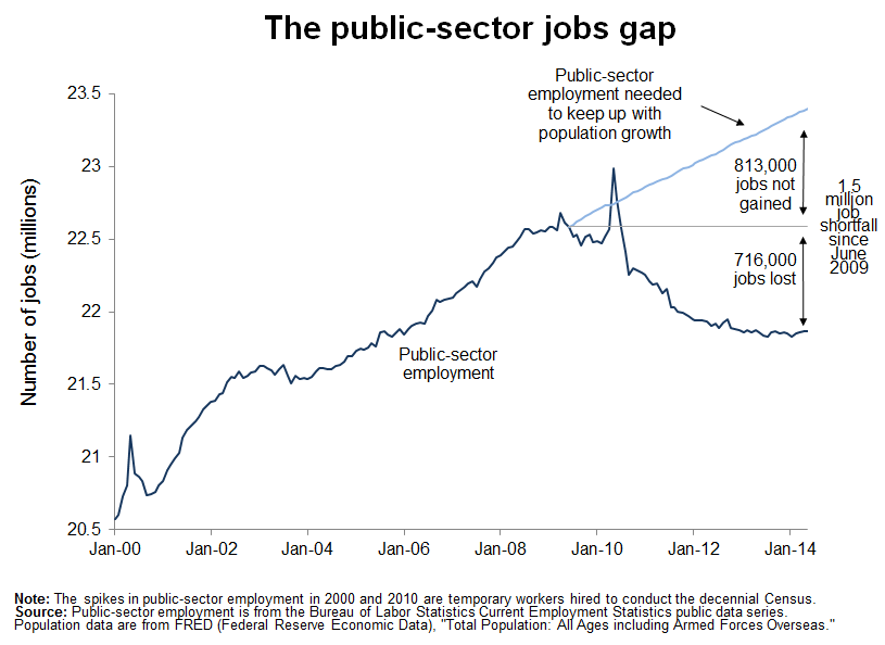 public sector jobs gap